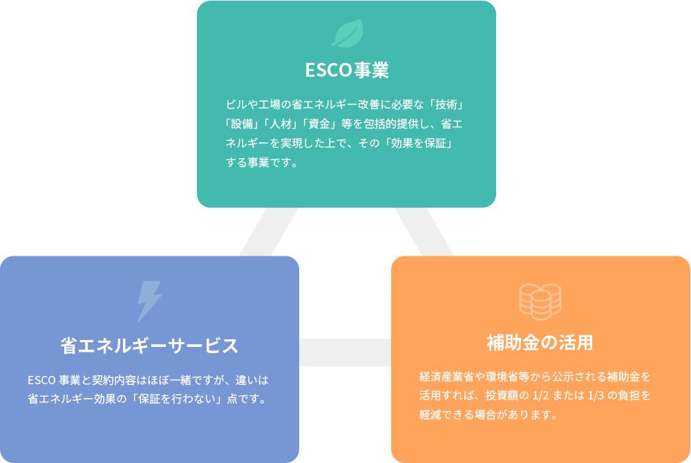 エネルギーサービス事業イメージ